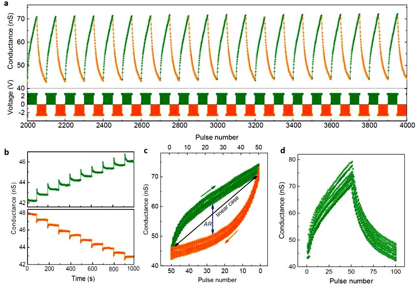 All‐solid‐state synaptic transistor with ultralow conductance for neuromorphic computing - yang - 2018 - advanced functional materials - wiley online library mechanism including nonlinear switching