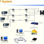 An online routing solution for ip systems
