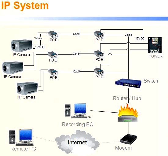 An online routing solution for ip systems of the client