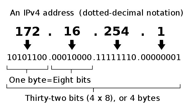 Basics of ip addresses in computer networking - syed sadat nazrul - medium the IPv4 space