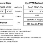 Cared: careful adaptive red gateways for tcp/ip systems – sciencedirect