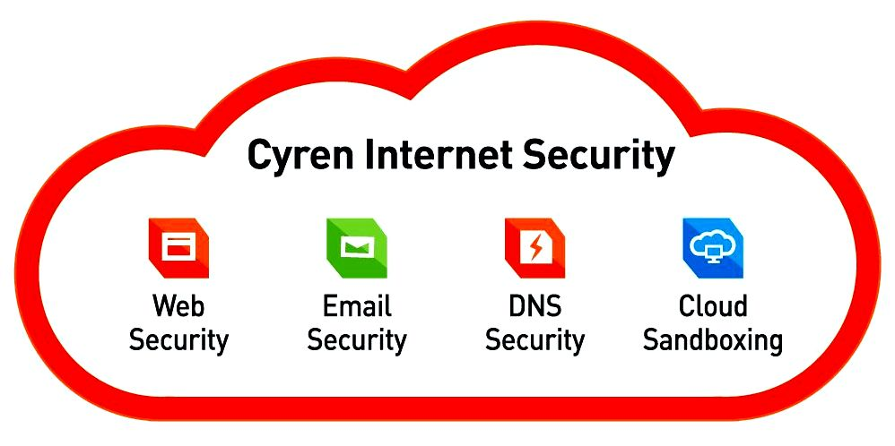 Cyren ip status check - security like a service, 100% cloud for visiting periodically go