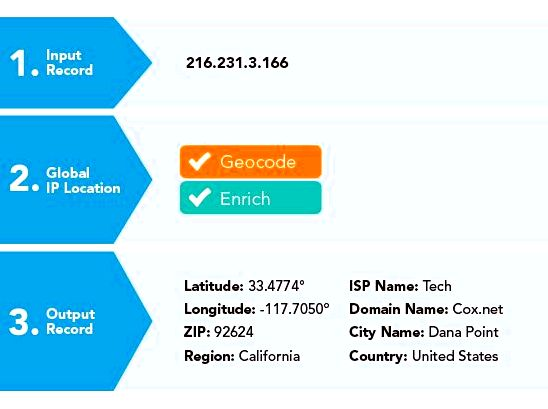 Free ip geo-location: locate ip addresses & prevent fraud Checkout optimization and shipping