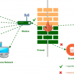How you can disable completly firewall in nethserver ng 7 (madsonic upnp/dlna) – support – nethserver community