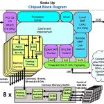 Ibm at hot chips: what's next for power
