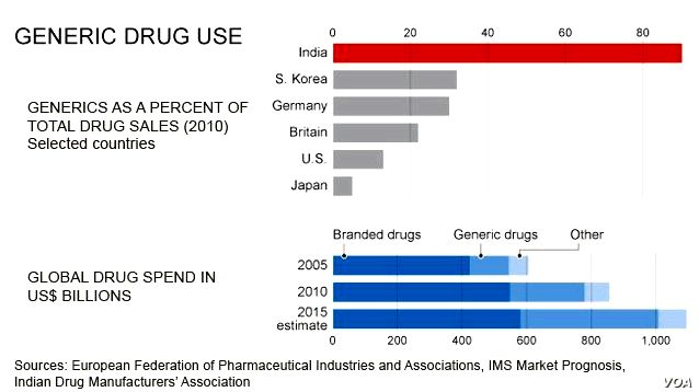 India and also the patent wars: pharmaceuticals within the new ip regime on jstor of anthropology, sociology, law
