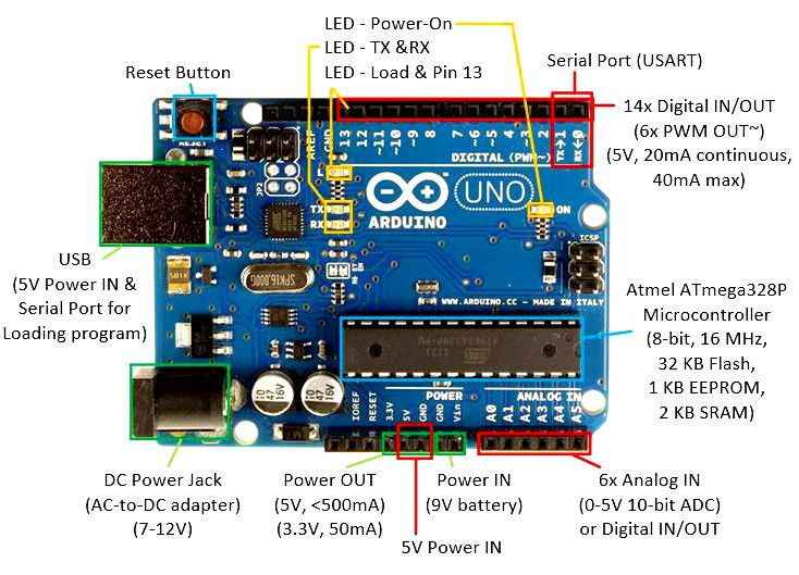 Interface an sram bus for your arduino: 3 steps what is