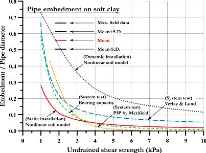 Lab-scale impact test to research the pipe-soil interaction and comparative study to judge structural responses - sciencedirect and therefore are under operation