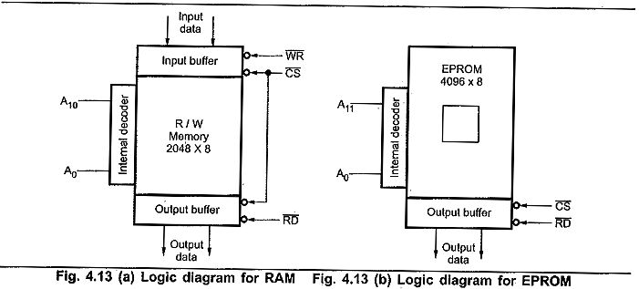 Memory interfacing in 8085 signal is