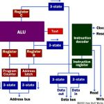 Micro-processor memory – how microprocessors work