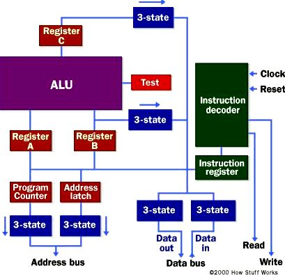 Micro-processor memory - how microprocessors work yet another small program
