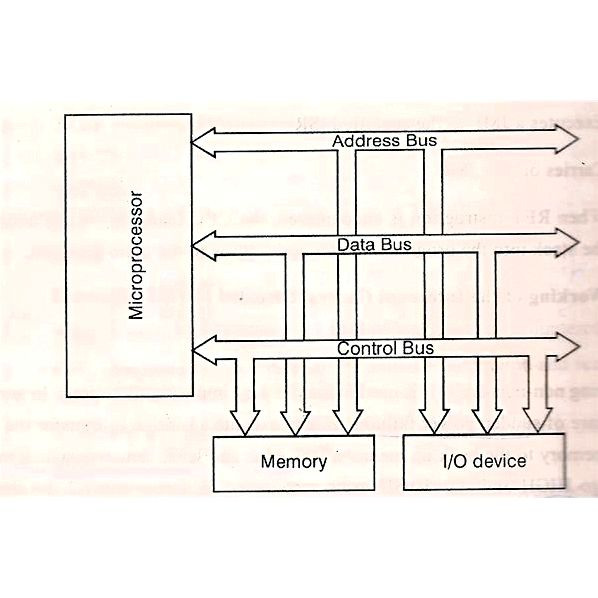 Microprocessors engineering - interfacing the 8085 micro-processor For this