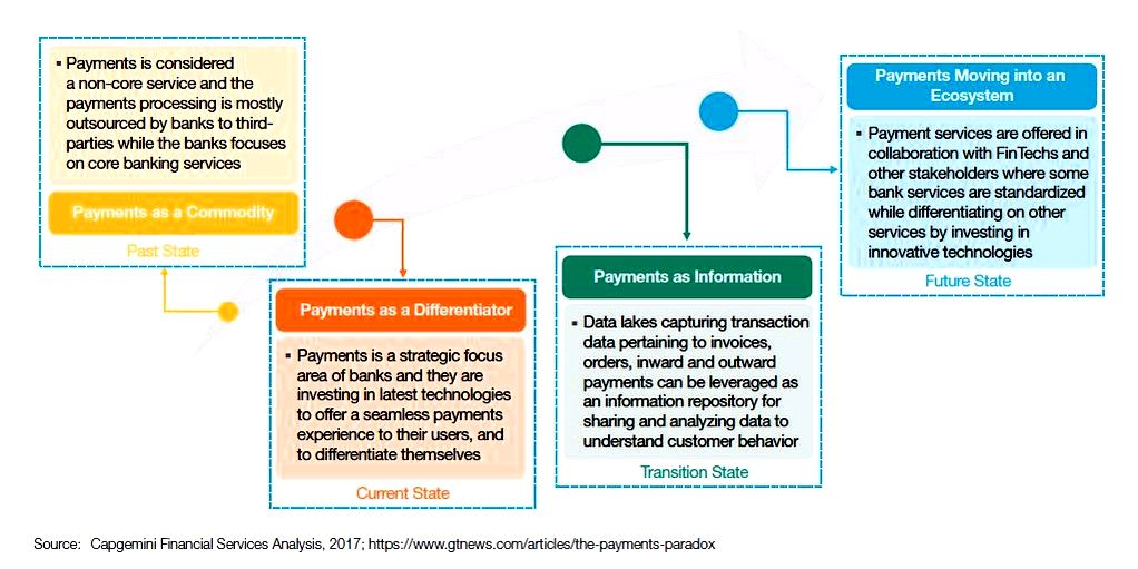 New payments ecosystem key enablers – world payments report global standards targeted at