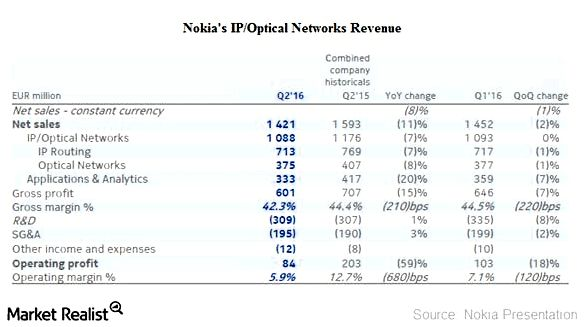 Nokia's IP Networks and Applications Business: Key Developments