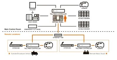 Open broadcast systems delivers advanced ip workflows at broadcastasia Systems is