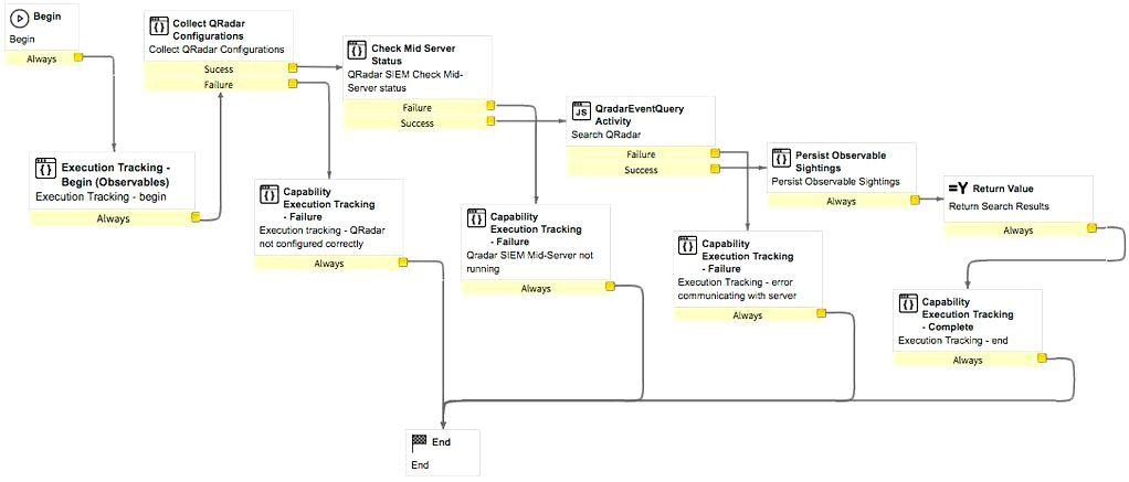 Security operations qradar integration - run enrichment for ip workflow to obtain the