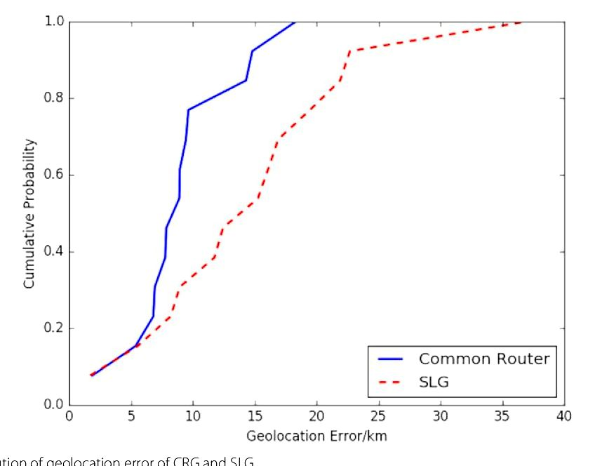 Towards ip geolocation with intermediate routers according to topology discovery even when compared with speed