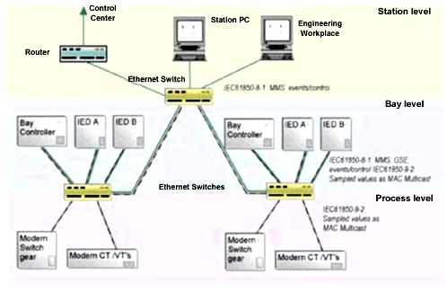Utility migration to ip systems - power system engineering IP network to some substation