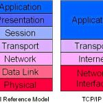 What's tcp/ip and just how do you use it?
