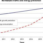 Will video caching remain energy-efficient later on core optical systems? – sciencedirect