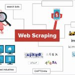 Online Scraping, Huge Info, and the way Profitable Organizations Make Use Of Them
